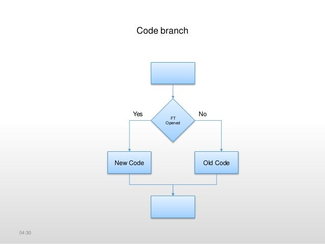 Feature Toggles • Everyone develops on the Trunk • Every piece of code can get to production at anytime 04:30