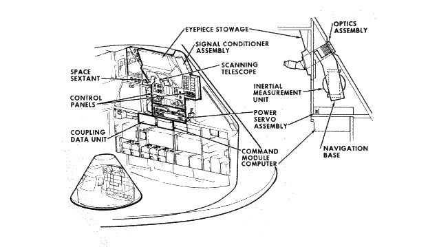 The Apollo Guidance Computer integrates all of these systems.