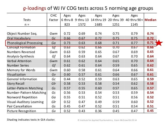 The WJ IV Measurement of Auditory Processing (Ga)