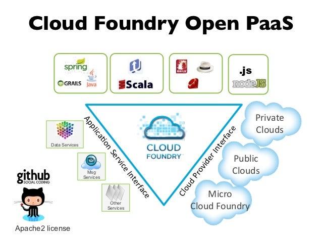 Cloud Foundry Open PaaS                                                                                       .js         ...