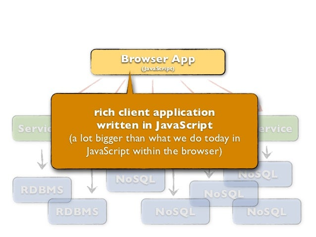 Browser App                        (JavaScript)               rich client applicationService         written in JavaScript...