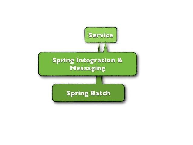 ServiceSpring Integration &     Messaging    Spring Batch