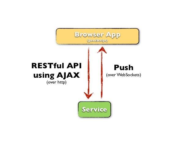 Browser App                    (JavaScript)RESTful API                        Pushusing AJAX                     (over Web...