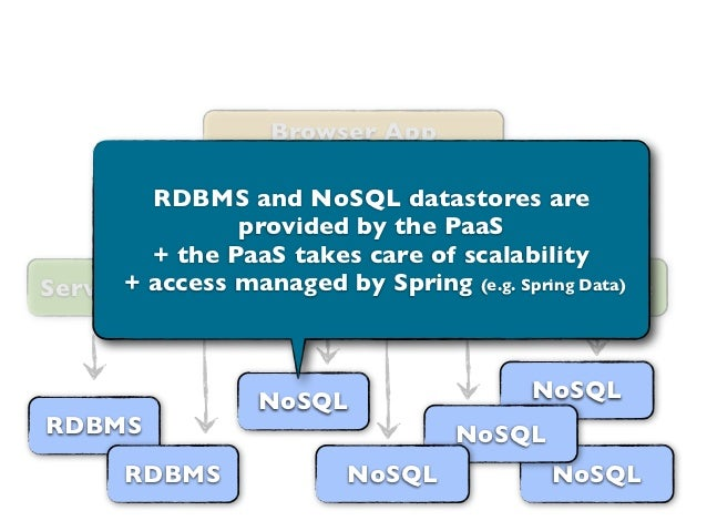 Browser App                      (JavaScript)        RDBMS and NoSQL datastores are               provided by the PaaS    ...