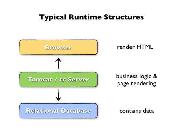 Typical Runtime Structures     Browser          render HTML                      business logic &Tomcat / tc Server       ...