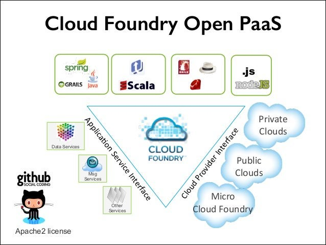 Cloud Foundry Open PaaS  n  S vi er ce rfa te   In ce Other Services  !2  Apache2 license  ud  o a4 lic Msg Services  ...