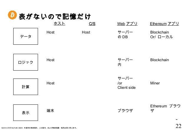 - 22©2014 OTETSUYUKI OISHI 本資料の無断配布、2次配布、および無断転載・転用は固く禁じます。 表がないので記憶だけ データ ロジック 計算 表示 ホスト C/SC/S Web アプリ Ethereum アプリ Bloc...