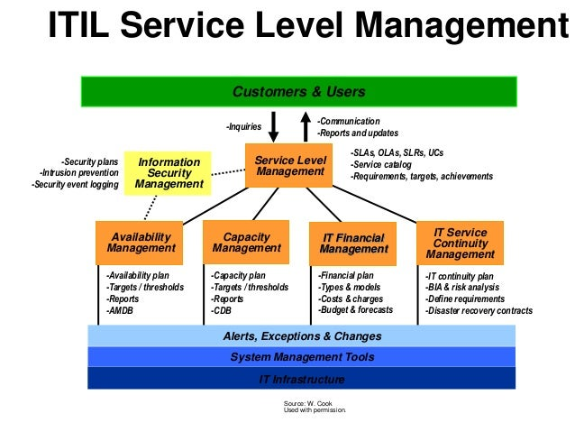 infrastructure capacity planning template - itil service management gallery