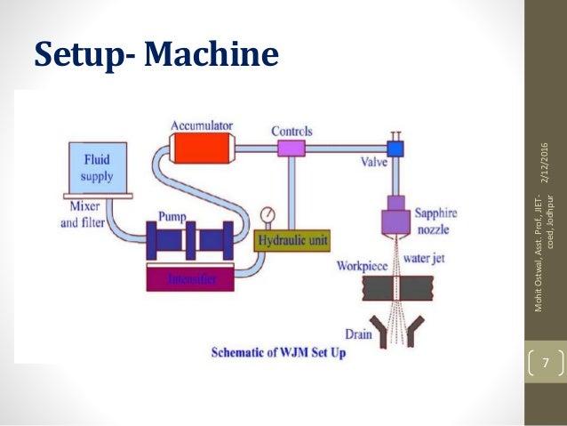 Water jet Machining / Abrasive Water jet Machning
