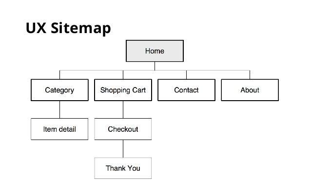 Art Center Interactive Design 4 3 Information Architecture Produ