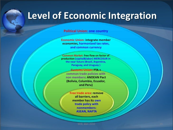 the regional economic integration Regional integration is a process in which neighboring states enter into an agreement in order to upgrade cooperation through common institutions and rules the objectives of the agreement could range from economic to political to environmental.