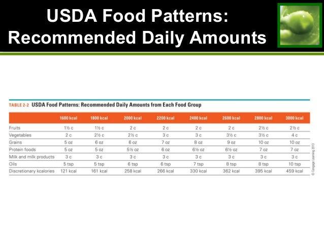 Food List Nutrient Database