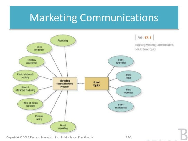 essay on integrated marketing communications