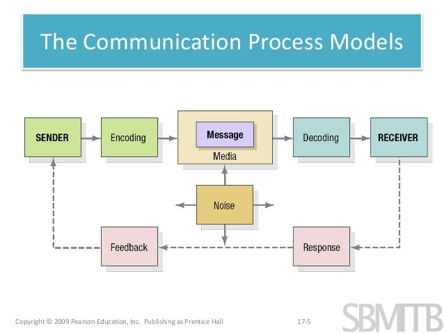 the marketing communication process Marketing communication chapter communication is transmitting, receiving and   in the communication process, feedback takes the form of the receiver's.