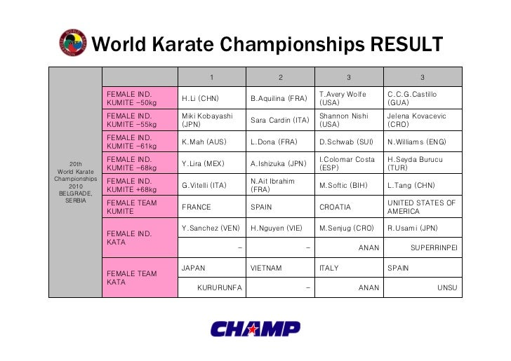World Karate Championships RESULT                                        1                    2                    3      ...