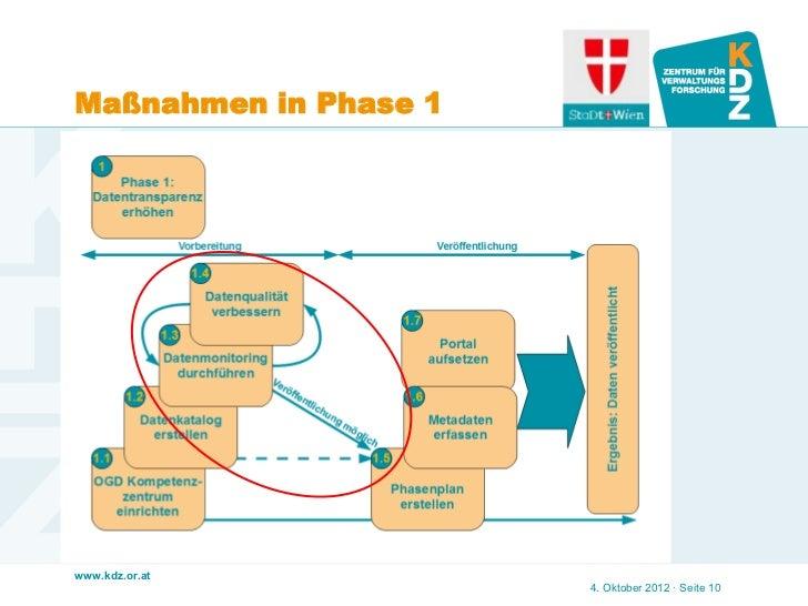 Maßnahmen in Phase 1www.kdz.or.at                       4. Oktober 2012 · Seite 10