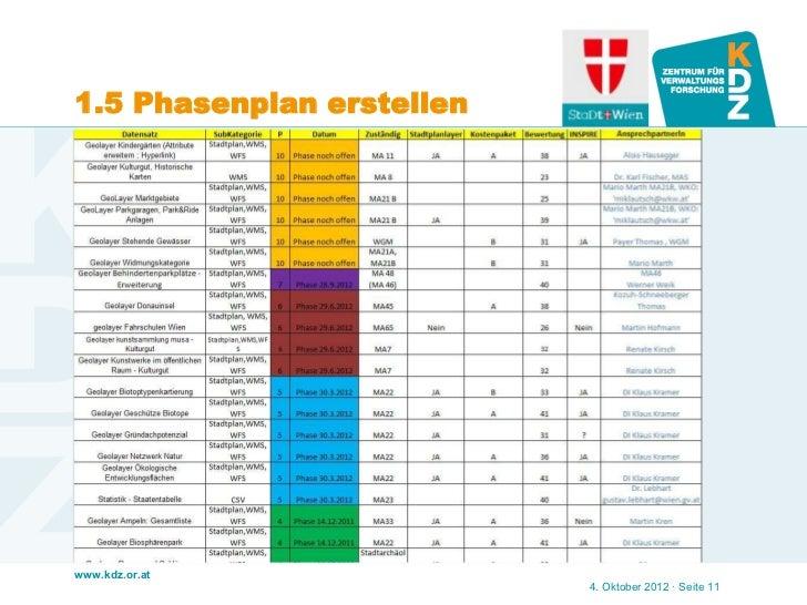 1.5 Phasenplan erstellenwww.kdz.or.at                           4. Oktober 2012 · Seite 11