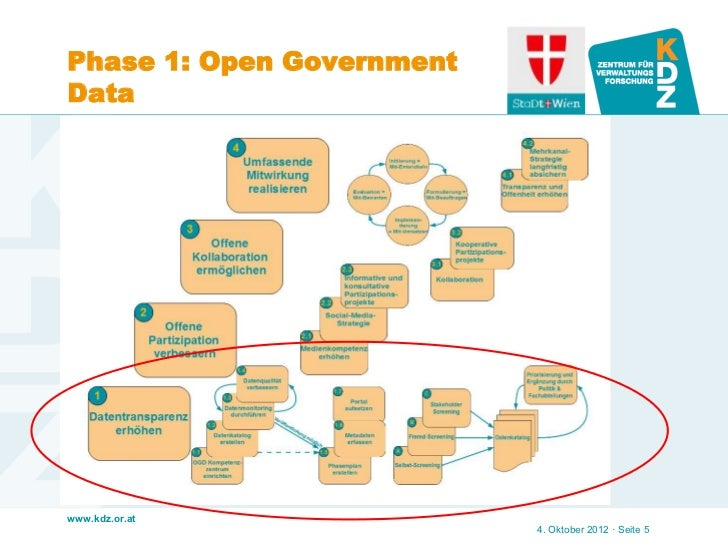 Phase 1: Open GovernmentDatawww.kdz.or.at                           4. Oktober 2012 · Seite 5