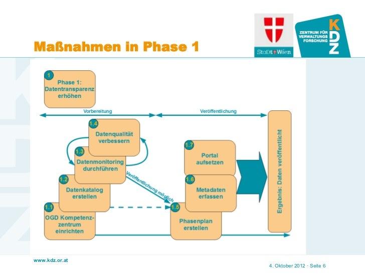 Maßnahmen in Phase 1www.kdz.or.at                       4. Oktober 2012 · Seite 6