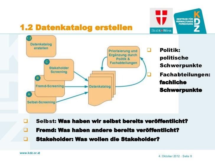 1.2 Datenkatalog erstellen                                                    Politik:                                   ...