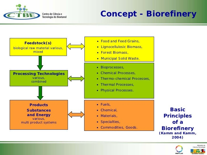 Food Science And Technology New Product Proposal