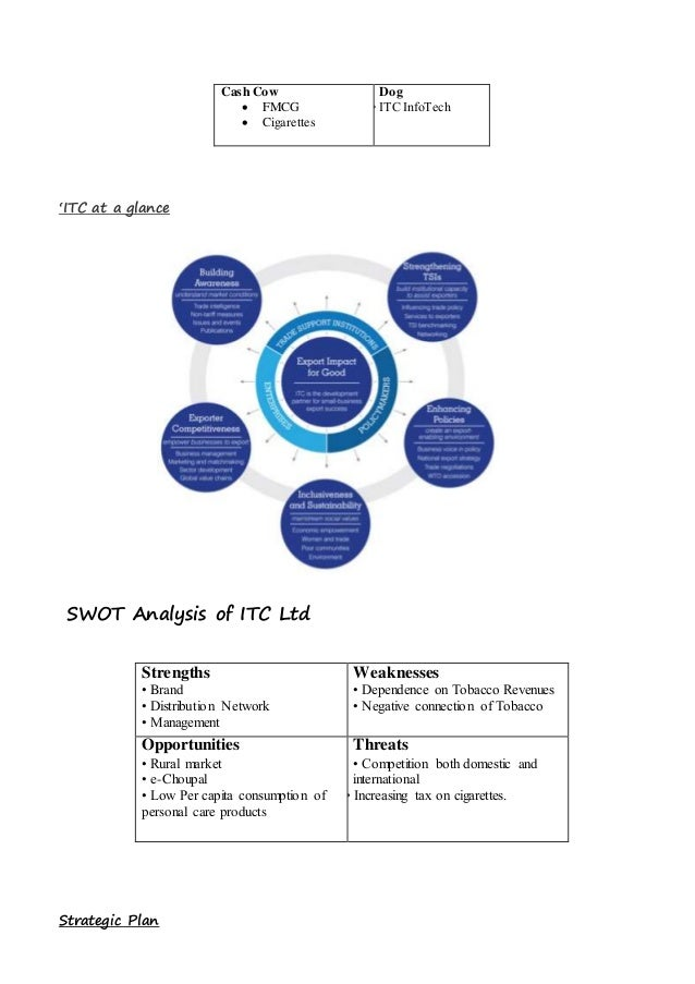 bcg matrix of itc limited • itc acquired tribeni tissues limited 1990  bcgstudy of bcg matrix a well-known portfolio management tool, bcg matrix is used in product life cycle theory.