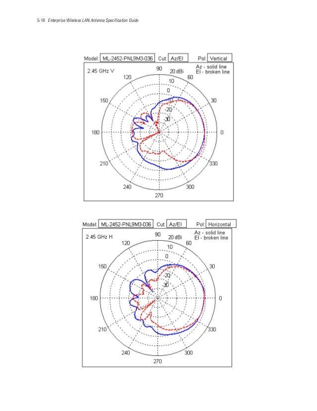 5-18 Enterprise Wireless LAN Antenna Specification Guide