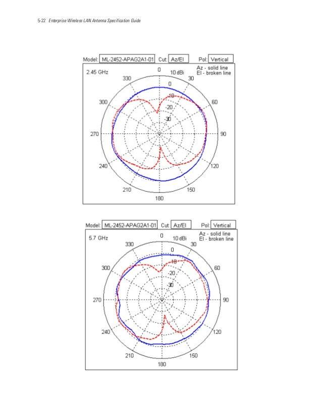 5-22 Enterprise Wireless LAN Antenna Specification Guide