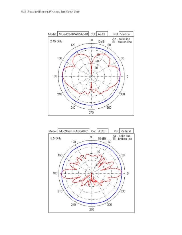 5-28 Enterprise Wireless LAN Antenna Specification Guide
