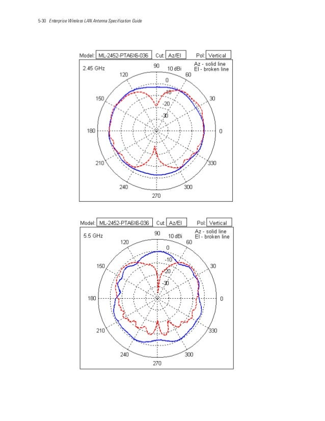 5-30 Enterprise Wireless LAN Antenna Specification Guide
