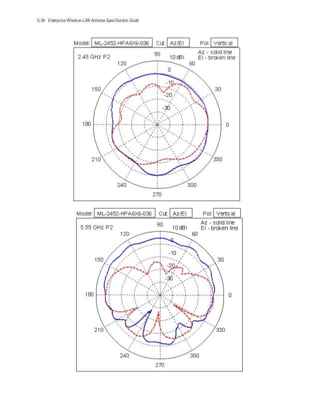 5-34 Enterprise Wireless LAN Antenna Specification Guide
