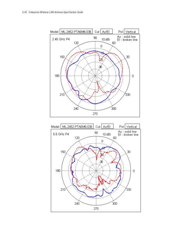 5-42 Enterprise Wireless LAN Antenna Specification Guide