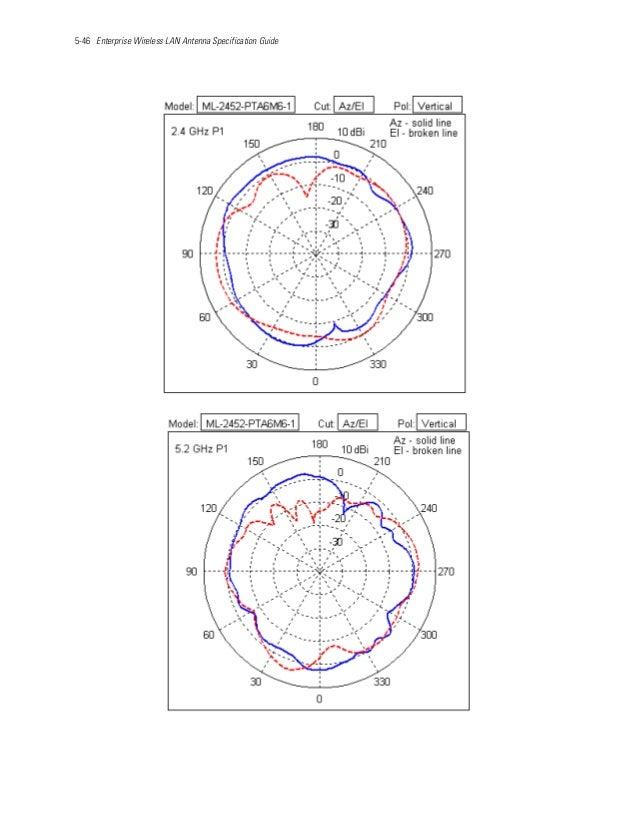 5-46 Enterprise Wireless LAN Antenna Specification Guide