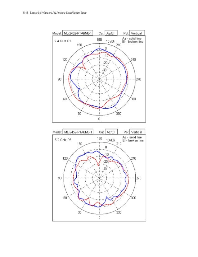 5-48 Enterprise Wireless LAN Antenna Specification Guide