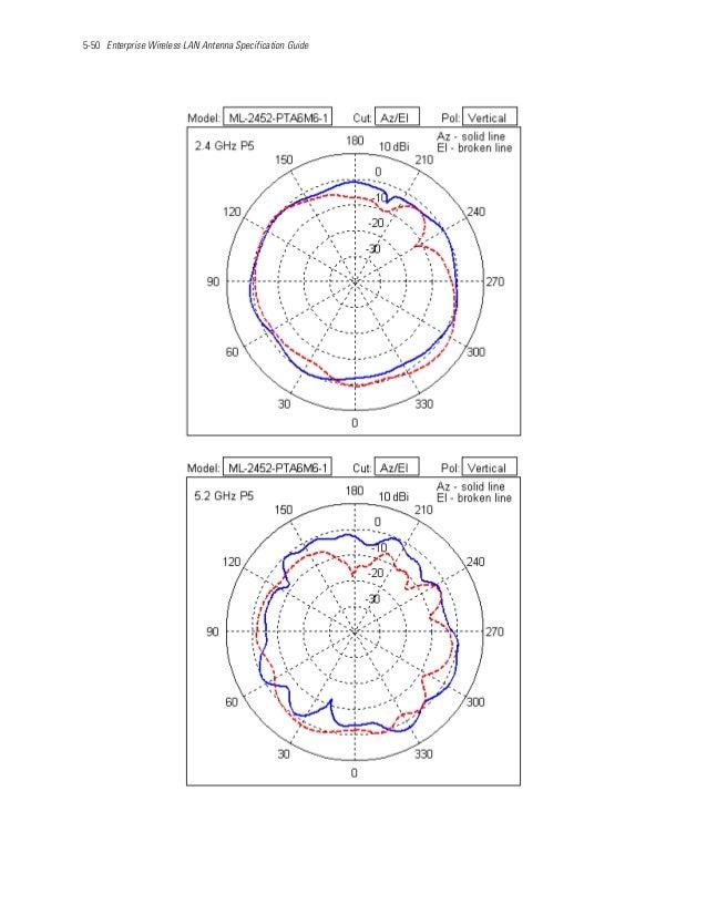 5-50 Enterprise Wireless LAN Antenna Specification Guide