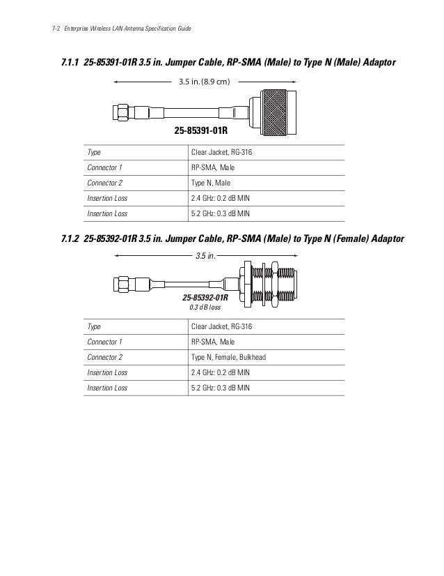 7-2 Enterprise Wireless LAN Antenna Specification Guide 7.1.1 25-85391-01R 3.5 in. Jumper Cable, RP-SMA (Male) to Type N (...