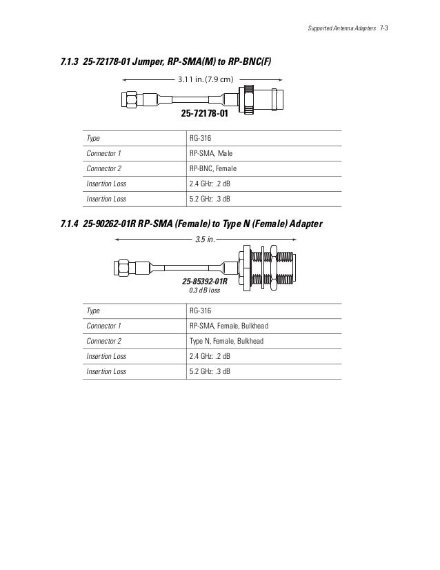 Supported Antenna Adapters 7-3 7.1.3 25-72178-01 Jumper, RP-SMA(M) to RP-BNC(F) 7.1.4 25-90262-01R RP-SMA (Female) to Type...