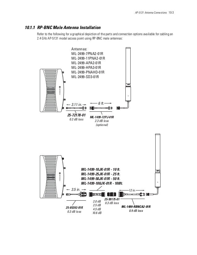 AP-5131 Antenna Connections 10-3 10.1.1 RP-BNC Male Antenna Installation Refer to the following for a graphical depiction ...