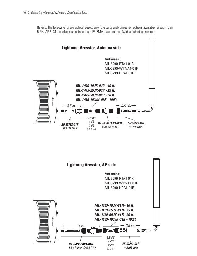 10-10 Enterprise Wireless LAN Antenna Specification Guide Refer to the following for a graphical depiction of the parts an...