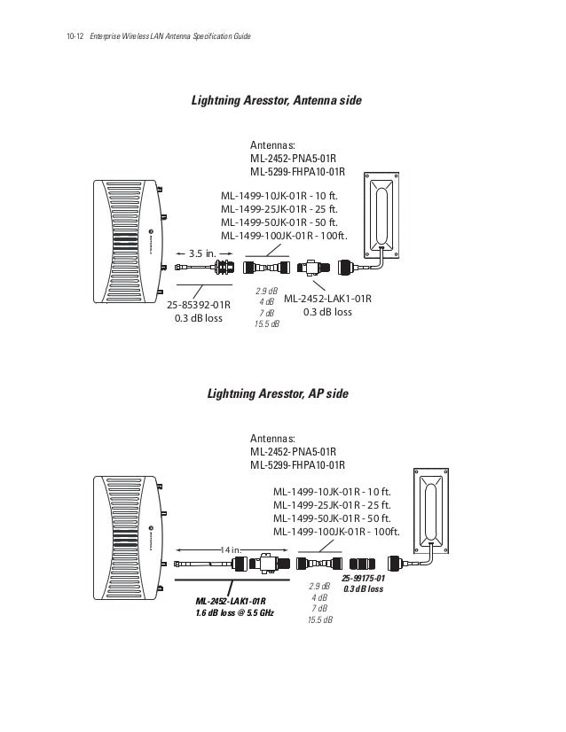 10-12 Enterprise Wireless LAN Antenna Specification Guide ML-2452-LAK1-01R 0.3 dB loss Antennas: ML-2452-PNA5-01R ML-5299-...