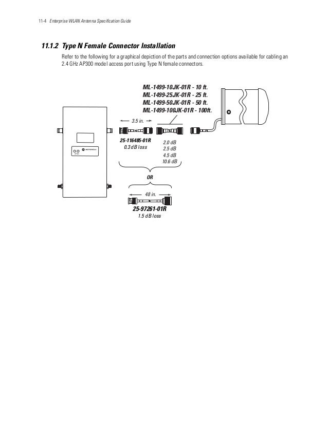11-4 Enterprise WLAN Antenna Specification Guide 11.1.2 Type N Female Connector Installation Refer to the following for a ...