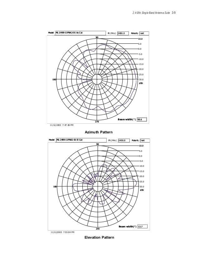2.4 GHz Single Band Antenna Suite 3-9 nrettaPhtumizA MP84:74:73002/21/11 0.03- 0.52- 0.02- 0.51- 0.01- 0.5- 0.0 0.5 0.01 0...