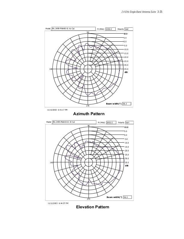 2.4 GHz Single Band Antenna Suite 3-25 nrettaPhtumizA MP71:14:63002/21/11 0.53- 0.03- 0.52- 0.02- 0.51- 0.01- 0.5- 0.0 0.5...