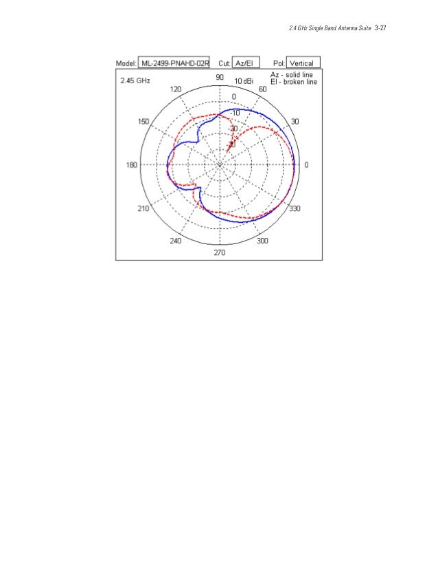 2.4 GHz Single Band Antenna Suite 3-27