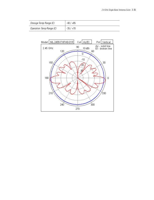 2.4 GHz Single Band Antenna Suite 3-35 Storage Temp Range (C) -40 / +85 Operation Temp Range (C) -35 / +70