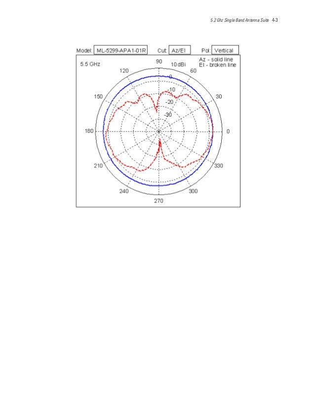 5.2 Ghz Single Band Antenna Suite 4-3