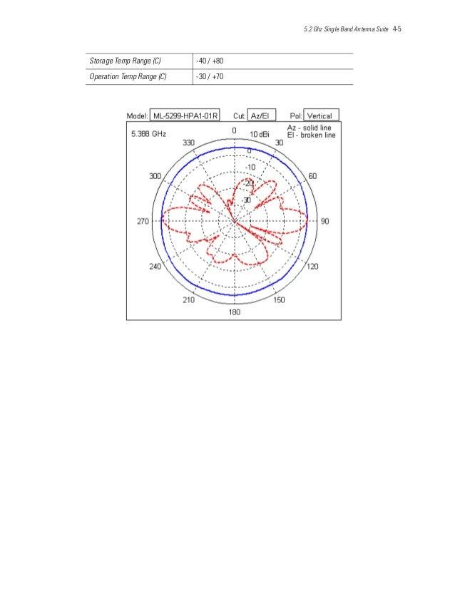 5.2 Ghz Single Band Antenna Suite 4-5 Storage Temp Range (C) -40 / +80 Operation Temp Range (C) -30 / +70