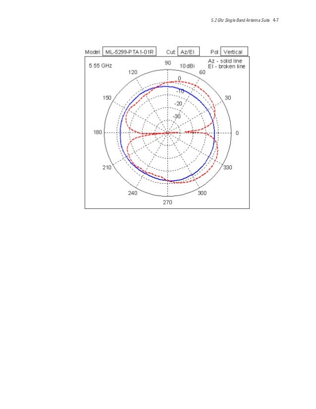 5.2 Ghz Single Band Antenna Suite 4-7