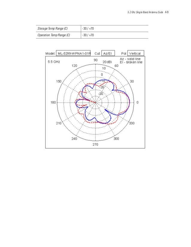 5.2 Ghz Single Band Antenna Suite 4-9 Storage Temp Range (C) -30 / +70 Operation Temp Range (C) -30 / +70