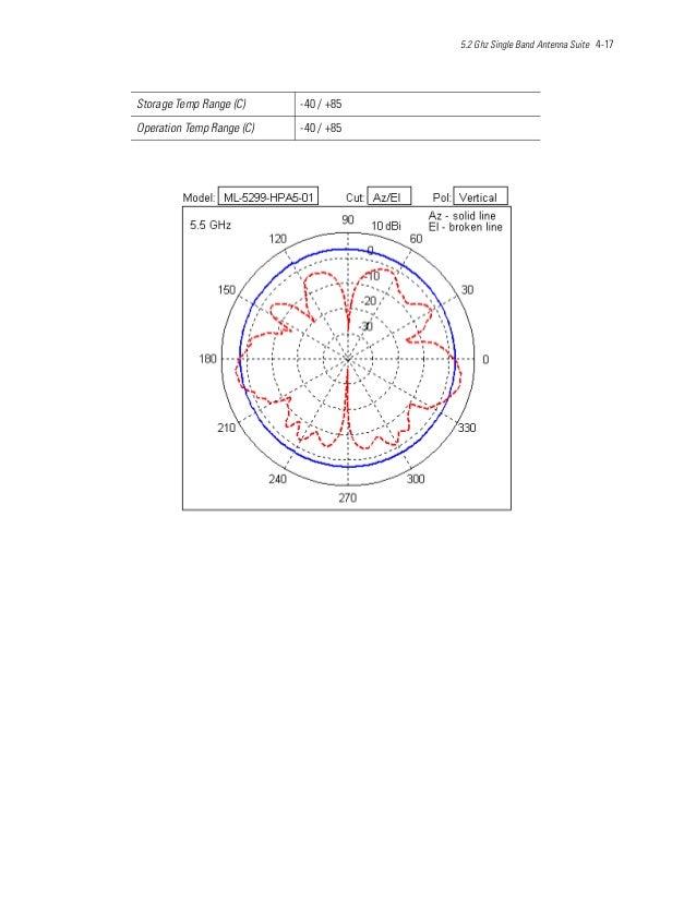 5.2 Ghz Single Band Antenna Suite 4-17 Storage Temp Range (C) -40 / +85 Operation Temp Range (C) -40 / +85